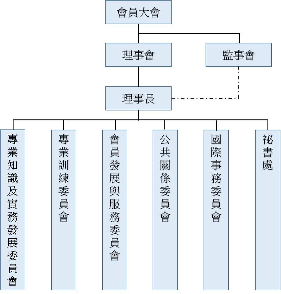 協會組織架構圖