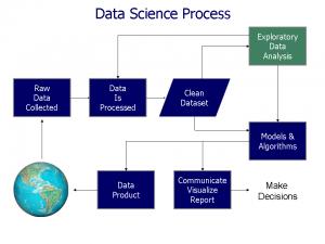 舞弊資料分析與數位鑑識