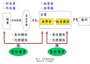 圖3-1  所有權與經營權